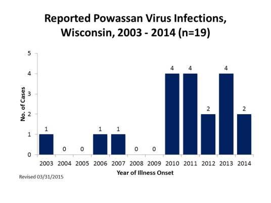 reported-powassan-virus-infections-2003-2014