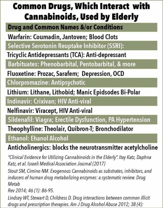 Drug Interaction Listing