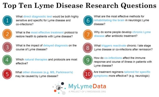 Top-Ten-Research-Questions-with-MLD-logo-1024x625