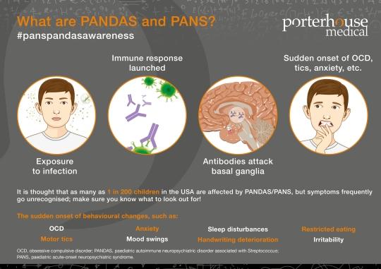 PANDAS_PANS_Infographic_V0.2