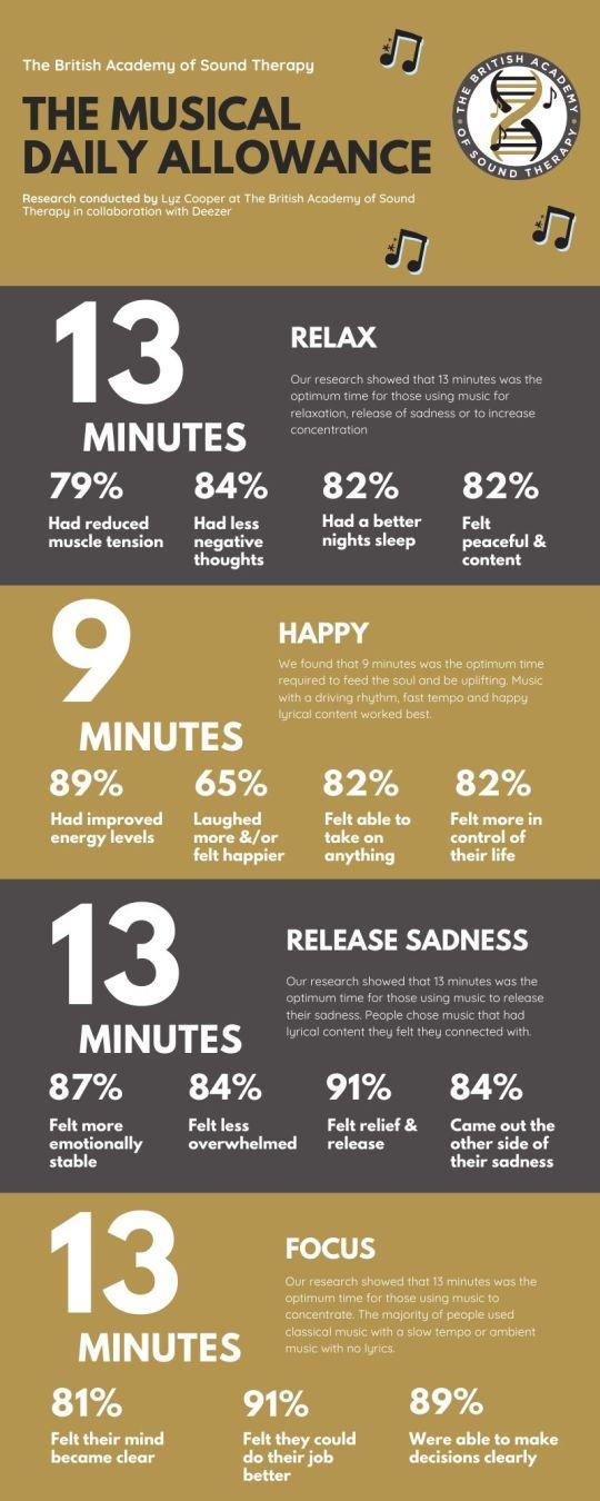 the-musical-prescription-infographic-BAST-2
