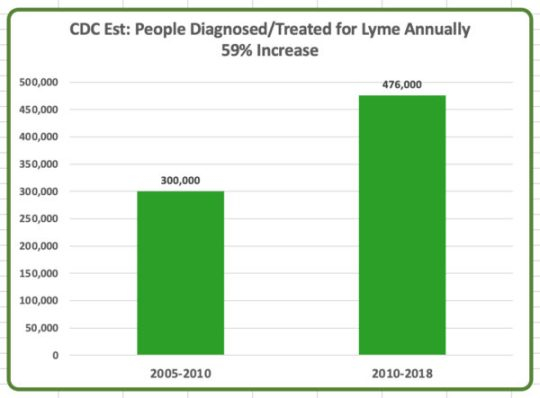 CDC.Lyme_.Cases_.Bar_.Graph_.4-600x443